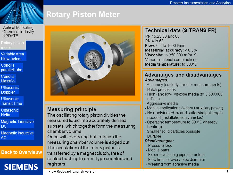 Process Instrumentation and Analytics Vertical Marketing Chemical Industry UPDATE 6 Flow Keyboard English version Rotary Piston Meter Measuring principle The oscillating rotary piston divides the measured liquid into accurately defined subsets, which together form the measuring chamber volume.