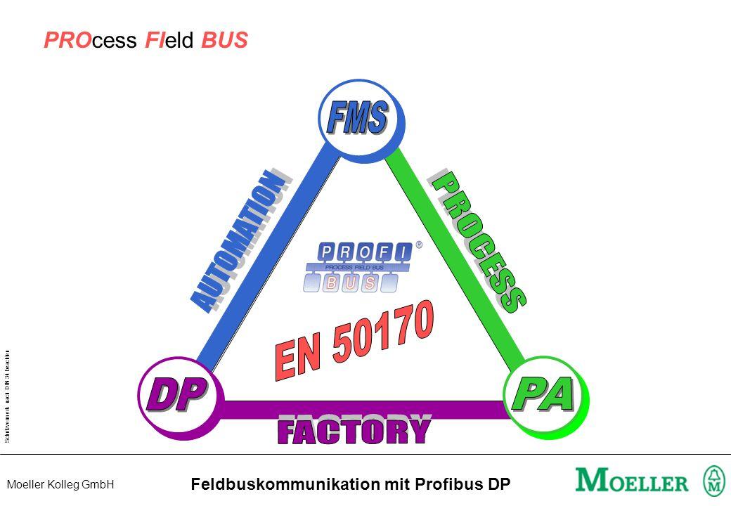 Schutzvermerk nach DIN 34 beachten Moeller Kolleg GmbH Feldbuskommunikation mit Profibus DP Beispiel Reaktionszeit T Reak = 1 x T Bus + 2 x T CPU + 1 x T Bus = 4 ms + 2 x 25 ms + 4 ms T Reak = 58ms I Q 60ms 50Hz 1 / 60 20ms = 16,6ms 25ms