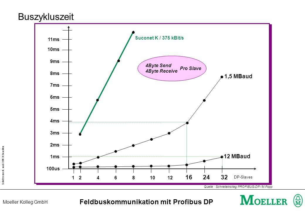 Schutzvermerk nach DIN 34 beachten Moeller Kolleg GmbH Feldbuskommunikation mit Profibus DP Reaktionszeit I > Program Q Master Slave T Reak = 1 x T Bu