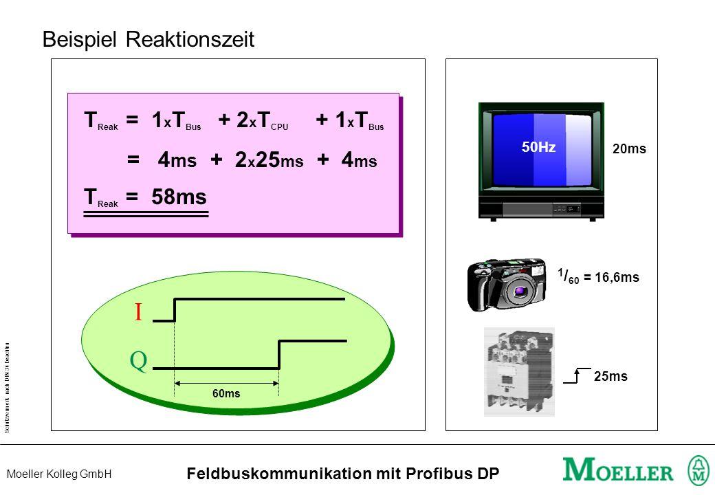 Schutzvermerk nach DIN 34 beachten Moeller Kolleg GmbH Feldbuskommunikation mit Profibus DP Buszykluszeit 10ms 8ms 5ms 3ms 9ms 4ms 7ms 6ms 2ms 1ms 100