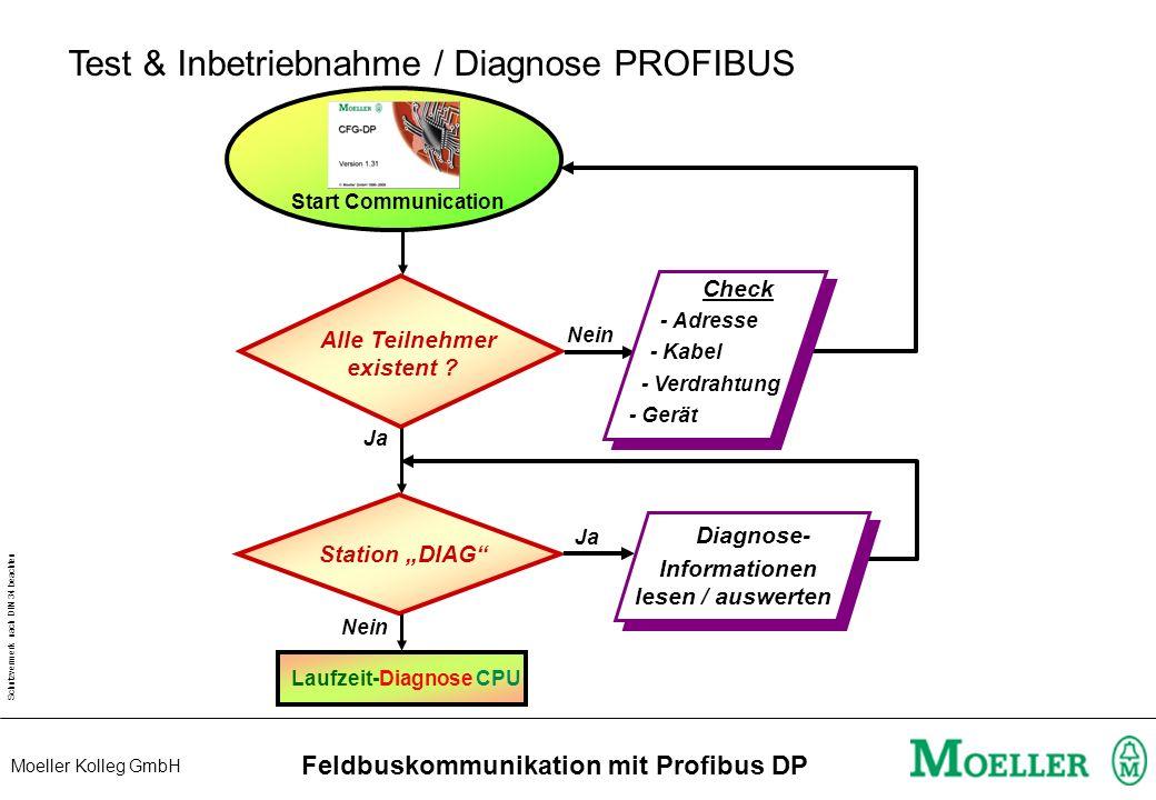 Schutzvermerk nach DIN 34 beachten Moeller Kolleg GmbH Feldbuskommunikation mit Profibus DP Konfiguration LE4-206-AAx LE4-206-AA1 LE4-206-AA2 Analog-L
