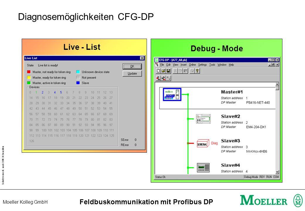 Schutzvermerk nach DIN 34 beachten Moeller Kolleg GmbH Feldbuskommunikation mit Profibus DP Test & Inbetriebnahme / Diagnose PROFIBUS Start Communicat