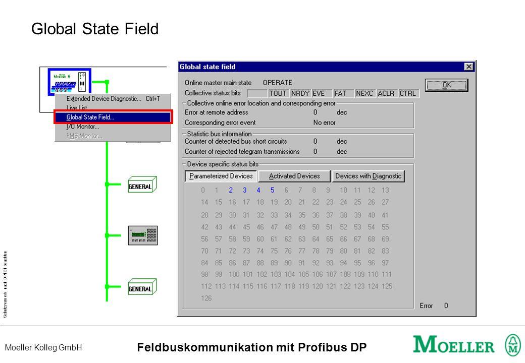 Schutzvermerk nach DIN 34 beachten Moeller Kolleg GmbH Feldbuskommunikation mit Profibus DP Diagnosemöglichkeiten CFG-DP Live - List Debug - Mode