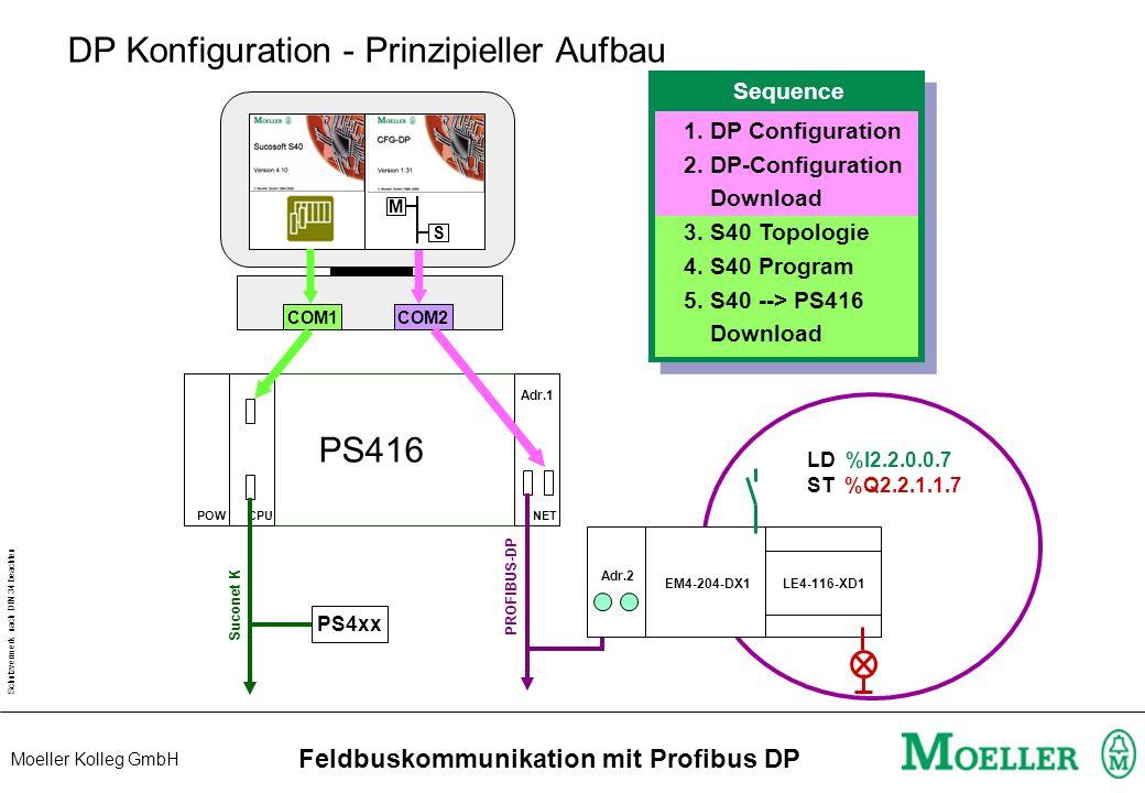 Schutzvermerk nach DIN 34 beachten Moeller Kolleg GmbH Feldbuskommunikation mit Profibus DP DP Konfiguration - Prinzipieller Aufbau M S COM1 COM2 PS416 POWCPUNET PS4xx Suconet K LE4-116-XD1 PROFIBUS-DP LD %I2.2.0.0.7 ST %Q2.2.1.1.7 Adr.1 EM4-204-DX1 Adr.2 Sequence 1.