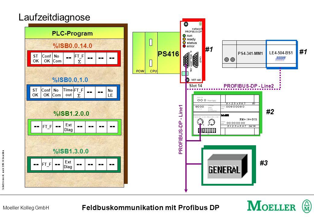 Schutzvermerk nach DIN 34 beachten Moeller Kolleg GmbH Feldbuskommunikation mit Profibus DP Test & Inbetriebnahme CPU416 CPU Start Fehlermeldung beim