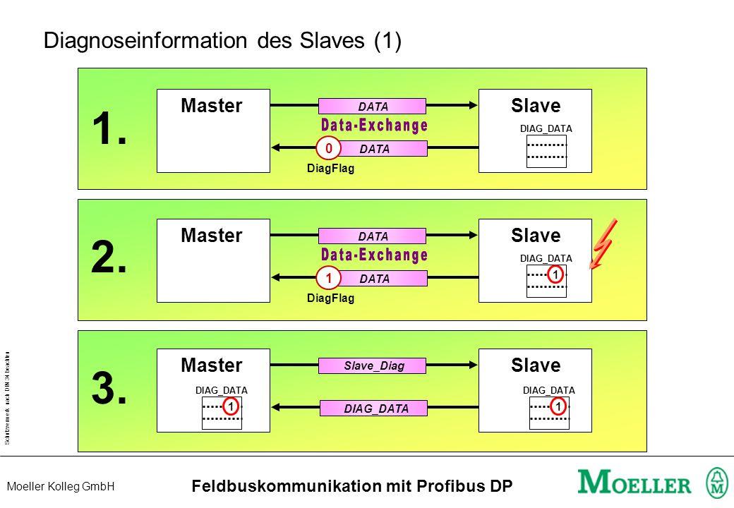 Schutzvermerk nach DIN 34 beachten Moeller Kolleg GmbH Feldbuskommunikation mit Profibus DP PS416 Laufzeitdiagnose POWCPU PROFIBUS-DP - Line1 run read