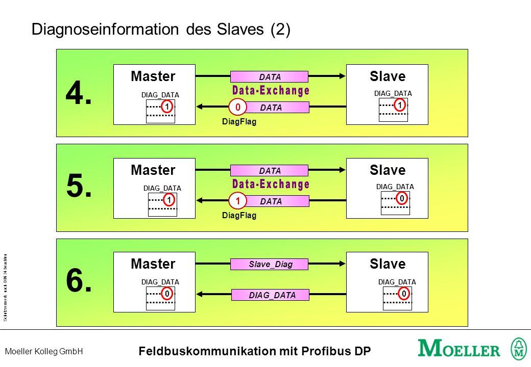 Schutzvermerk nach DIN 34 beachten Moeller Kolleg GmbH Feldbuskommunikation mit Profibus DP Diagnoseinformation des Slaves (1) MasterSlave DATA 0 DIAG