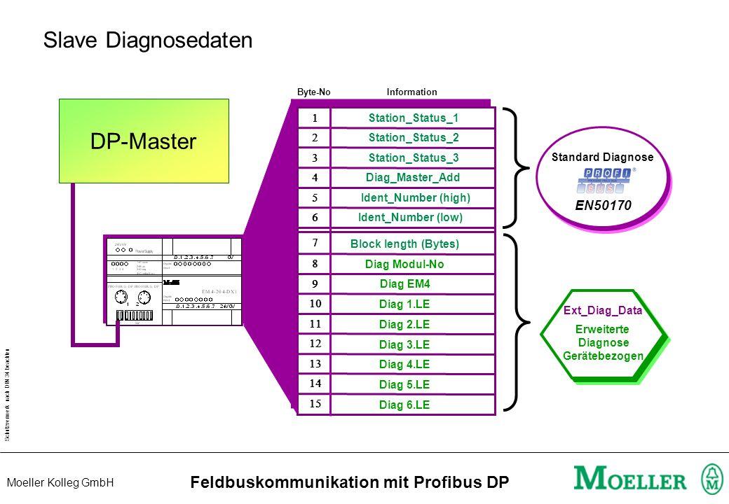 Schutzvermerk nach DIN 34 beachten Moeller Kolleg GmbH Feldbuskommunikation mit Profibus DP Diagnoseinformation des Slaves (2) MasterSlave DATA 0 Diag