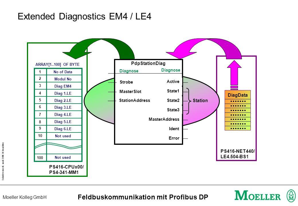 Schutzvermerk nach DIN 34 beachten Moeller Kolleg GmbH Feldbuskommunikation mit Profibus DP Slave Diagnosedaten DP-Master Byte-No Information Station_