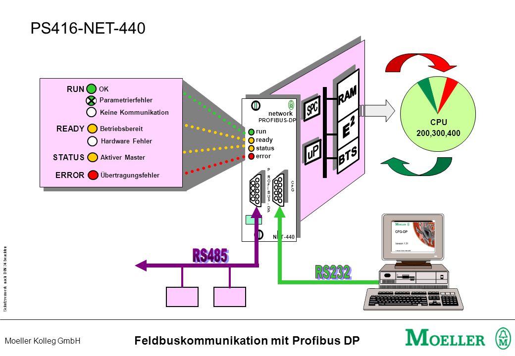 Schutzvermerk nach DIN 34 beachten Moeller Kolleg GmbH Feldbuskommunikation mit Profibus DP Extended Diagnostics EM4 / LE4 PS416-CPUx00/ PS4-341-MM1 P