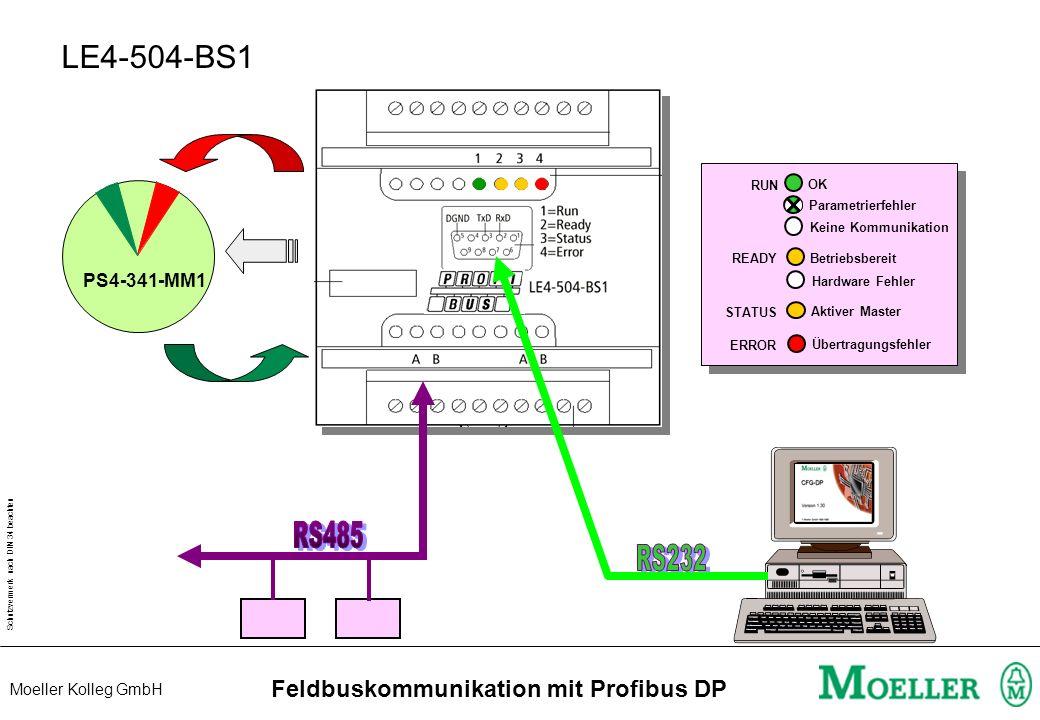 Schutzvermerk nach DIN 34 beachten Moeller Kolleg GmbH Feldbuskommunikation mit Profibus DP PS416-NET-440 run ready status error network PROFIBUS-DP N