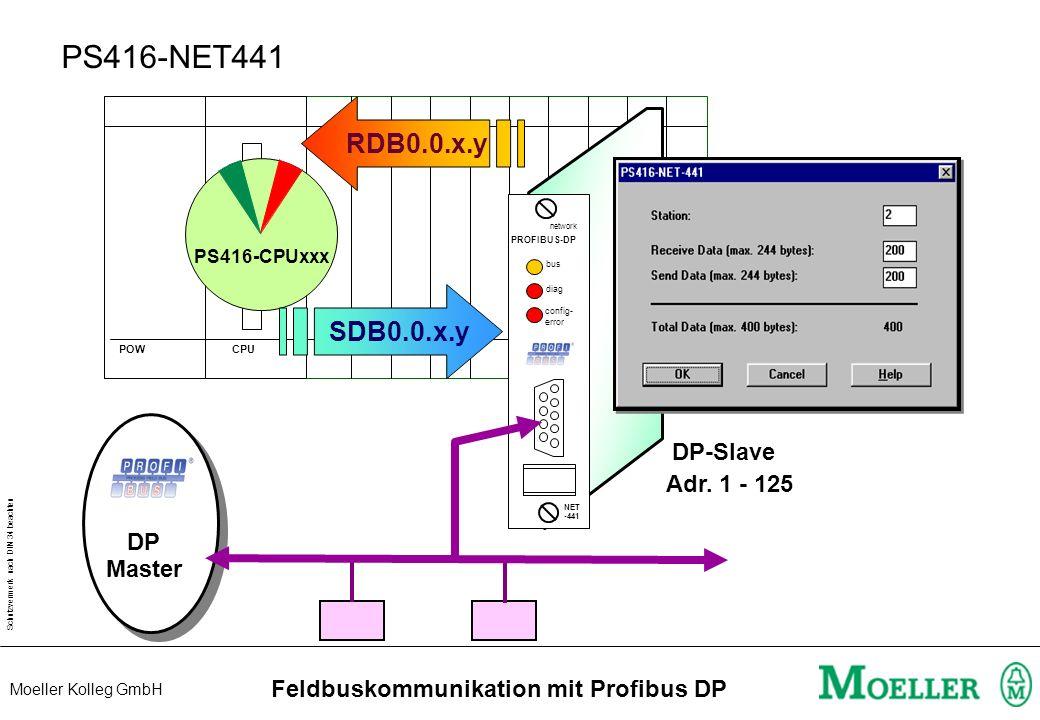 Schutzvermerk nach DIN 34 beachten Moeller Kolleg GmbH Feldbuskommunikation mit Profibus DP LE4-504-BS1 PS4-341-MM1 RUN OK Parametrierfehler Keine Kom