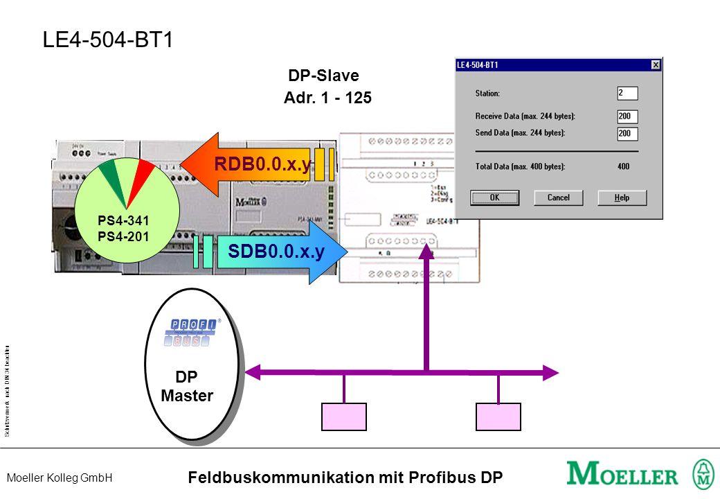 Schutzvermerk nach DIN 34 beachten Moeller Kolleg GmbH Feldbuskommunikation mit Profibus DP PS416-NET441 DP Master POWCPU network PROFIBUS-DP bus diag