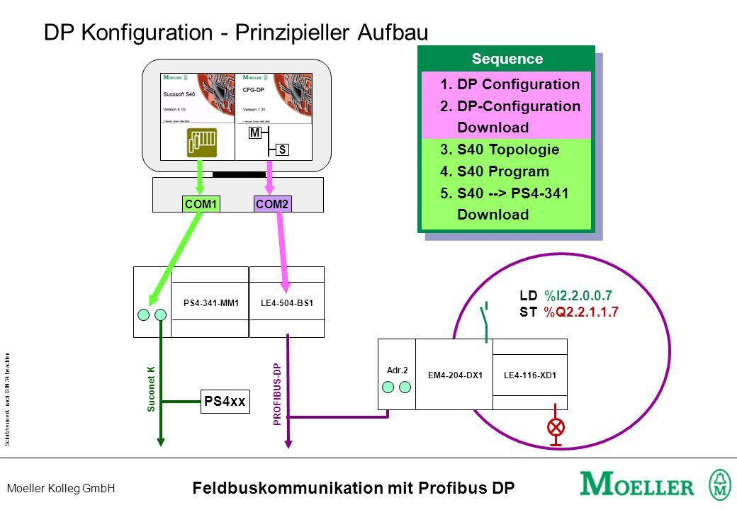 Schutzvermerk nach DIN 34 beachten Moeller Kolleg GmbH Feldbuskommunikation mit Profibus DP PS4-341-MM1LE4-504-BS1 DP Konfiguration - Prinzipieller Aufbau M S COM1 COM2 PS4xx Suconet K LE4-116-XD1 PROFIBUS-DP LD %I2.2.0.0.7 ST %Q2.2.1.1.7 EM4-204-DX1 Adr.2 Sequence 1.