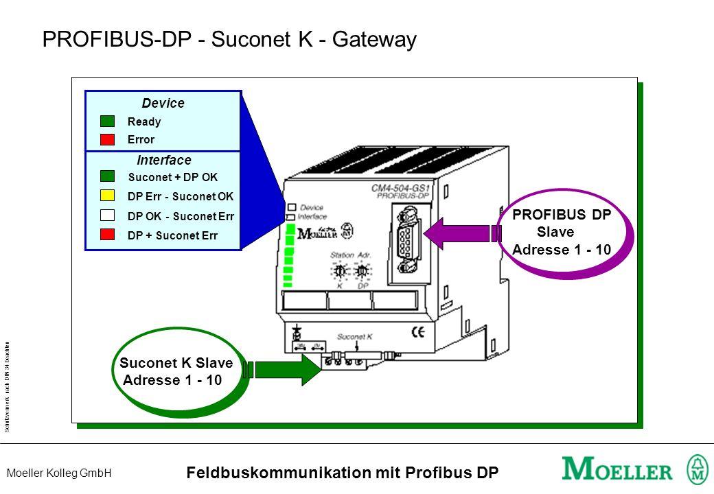 Schutzvermerk nach DIN 34 beachten Moeller Kolleg GmbH Feldbuskommunikation mit Profibus DP MI4 / MV4 / DF4 / DV4 am PROFIBUS DP DE4-NET-DP bzw. DE4-N