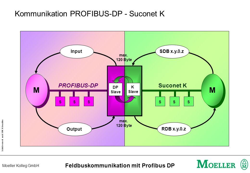 Schutzvermerk nach DIN 34 beachten Moeller Kolleg GmbH Feldbuskommunikation mit Profibus DP PROFIBUS-DP - Suconet K - Gateway PROFIBUS DP Slave Adress