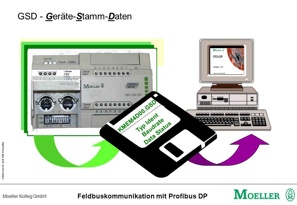 Schutzvermerk nach DIN 34 beachten Moeller Kolleg GmbH Feldbuskommunikation mit Profibus DP PROFIBUS-DP bei Moeller PS416 PS4-150 PS4-341 PS4-201 XYZ