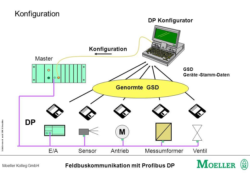 Schutzvermerk nach DIN 34 beachten Moeller Kolleg GmbH Feldbuskommunikation mit Profibus DP GSD - Geräte-Stamm-Daten Typ Ident Baudrate Data Status KM