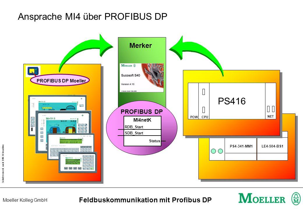 Schutzvermerk nach DIN 34 beachten Moeller Kolleg GmbH Feldbuskommunikation mit Profibus DP Konfiguration Master DP Konfigurator E/A Sensor Antrieb Me