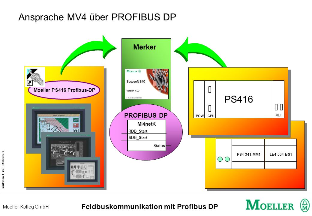 Schutzvermerk nach DIN 34 beachten Moeller Kolleg GmbH Feldbuskommunikation mit Profibus DP Ansprache MI4 über PROFIBUS DP Merker PROFIBUS DP Moeller