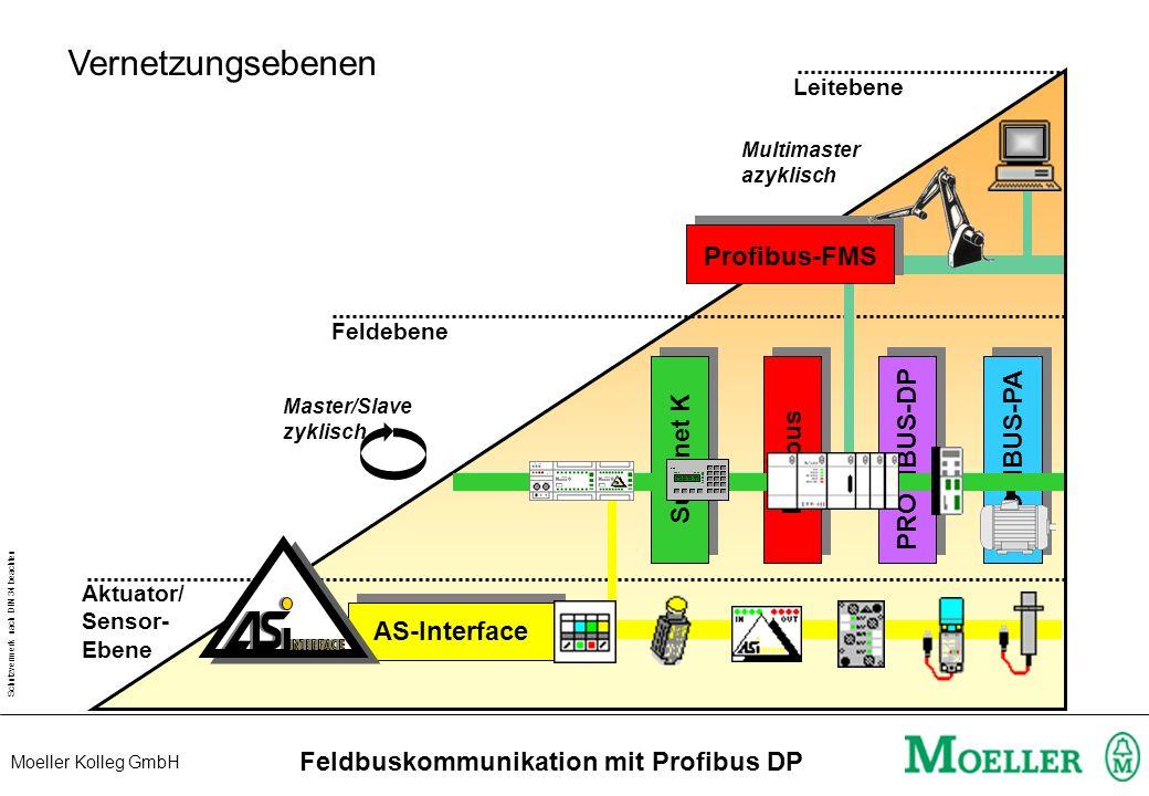 Schutzvermerk nach DIN 34 beachten Moeller Kolleg GmbH Feldbuskommunikation mit Profibus DP Extended Diagnostics EM4 / LE4 PS416-CPUx00/ PS4-341-MM1 PS416-NET440/ LE4.504-BS1 DiagData No of Data Modul No Diag EM4 Diag 1.LE Diag 2.LE Diag 3.LE Diag 4.LE Diag 5.LE Diag 6.LE Not used 1 2 3 4 5 6 7 8 9 10 100 ARRAY[1..100] OF BYTE Strobe State1 MasterSlot Active State2 State3 Error MasterAddress Ident StationAddress Diagnose PdpStationDiag Station