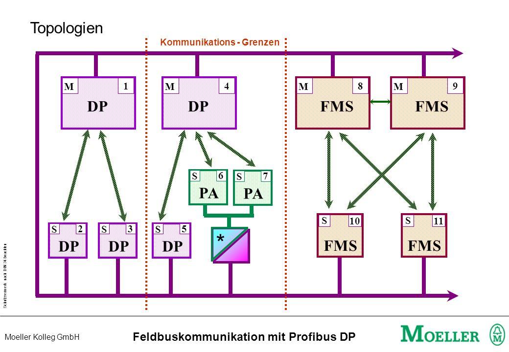 Schutzvermerk nach DIN 34 beachten Moeller Kolleg GmbH Feldbuskommunikation mit Profibus DP Topologien PA S 6 S 7 DP M 1 M 4 FMS M 8 M 9 DP S 2 S 3 S 5 FMS S 10 FMS S 11 Kommunikations - Grenzen *
