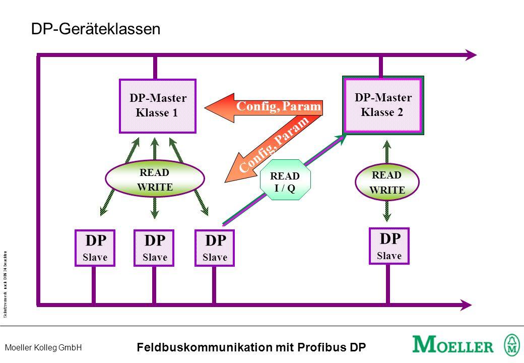 Schutzvermerk nach DIN 34 beachten Moeller Kolleg GmbH Feldbuskommunikation mit Profibus DP DP-Geräteklassen DP-Master Klasse 1 DP DP-Master Klasse 2 READ WRITE Slave READ I / Q DP Slave READ WRITE Config, Param