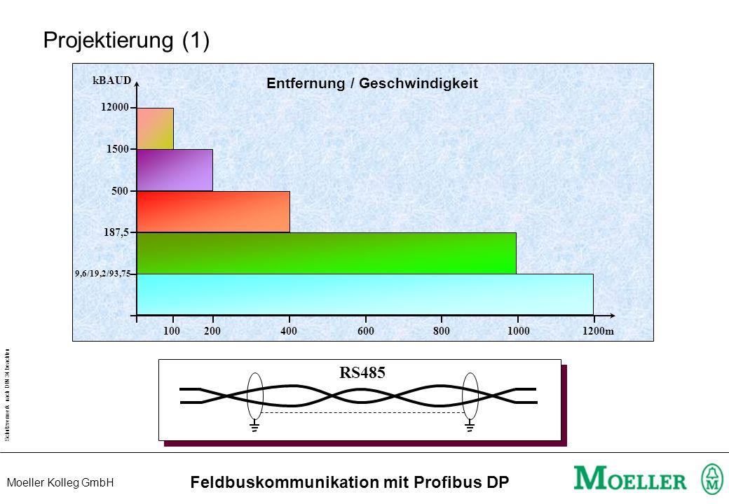 Schutzvermerk nach DIN 34 beachten Moeller Kolleg GmbH Feldbuskommunikation mit Profibus DP Projektierung (1) 10020040060080010001200m kBAUD 12000 1500 500 187,5 9,6/19,2/93,75 Entfernung / Geschwindigkeit RS485