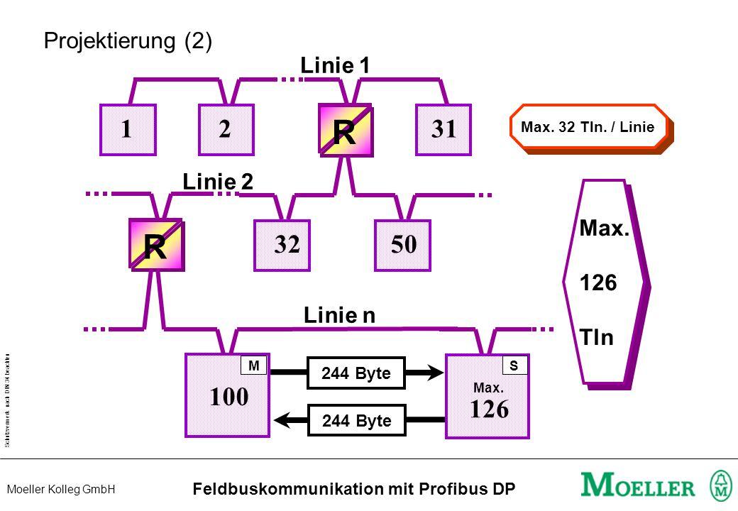 Schutzvermerk nach DIN 34 beachten Moeller Kolleg GmbH Feldbuskommunikation mit Profibus DP Projektierung (2) 1231 R 3250 R Linie 1 Linie 2 100 126 Max.