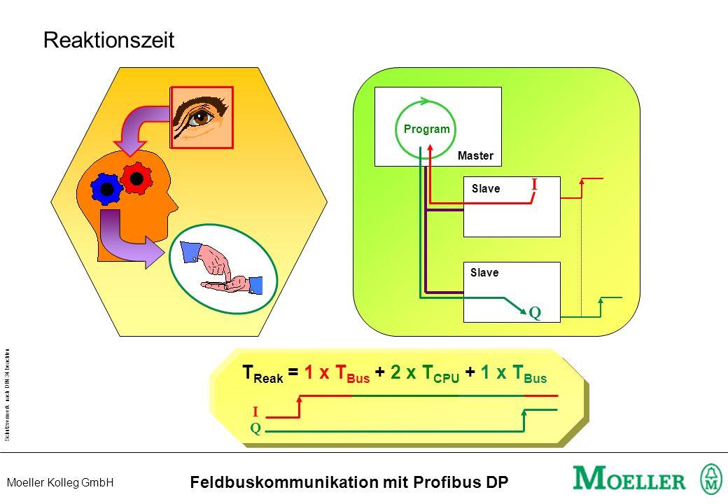 Schutzvermerk nach DIN 34 beachten Moeller Kolleg GmbH Feldbuskommunikation mit Profibus DP Reaktionszeit I > Program Q Master Slave T Reak = 1 x T Bus + 2 x T CPU + 1 x T Bus I Q