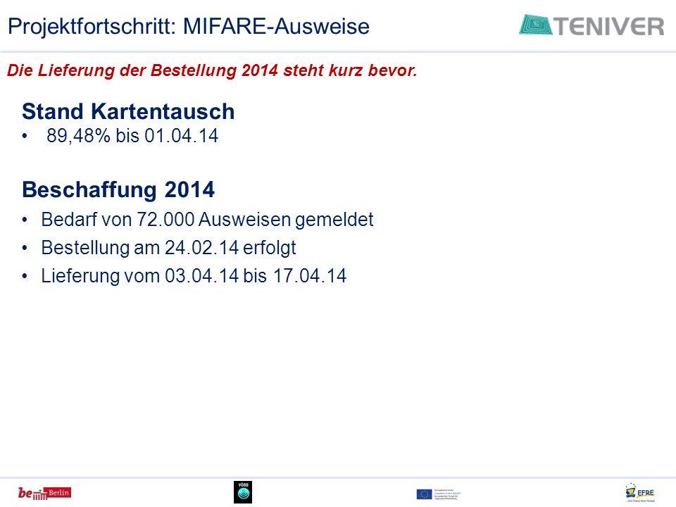 Projektfortschritt: MIFARE-Ausweise Die Lieferung der Bestellung 2014 steht kurz bevor. Stand Kartentausch 89,48% bis 01.04.14 Beschaffung 2014 Bedarf