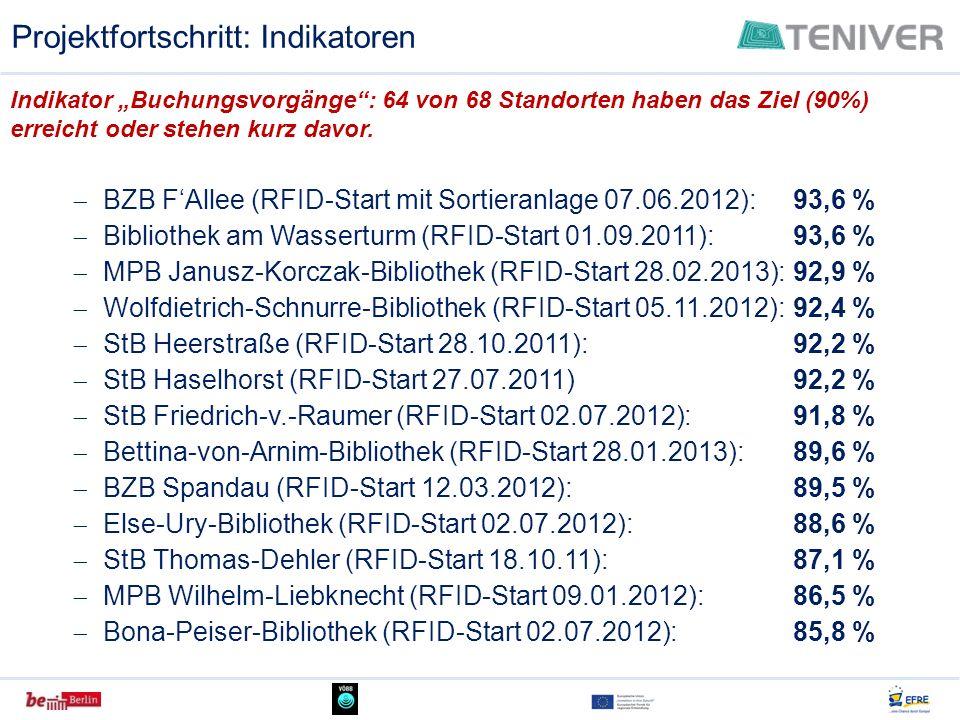 Projektfortschritt: Indikatoren BZB FAllee (RFID-Start mit Sortieranlage 07.06.2012): 93,6 % Bibliothek am Wasserturm (RFID-Start 01.09.2011):93,6 % M