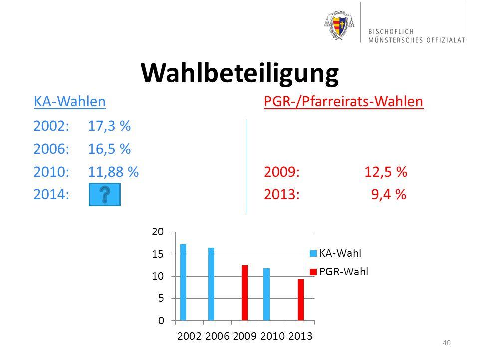 Wahlbeteiligung KA-WahlenPGR-/Pfarreirats-Wahlen 2002: 17,3 % 2006: 16,5 % 2010: 11,88 %2009:12,5 % 2014: 2013: 9,4 % 40