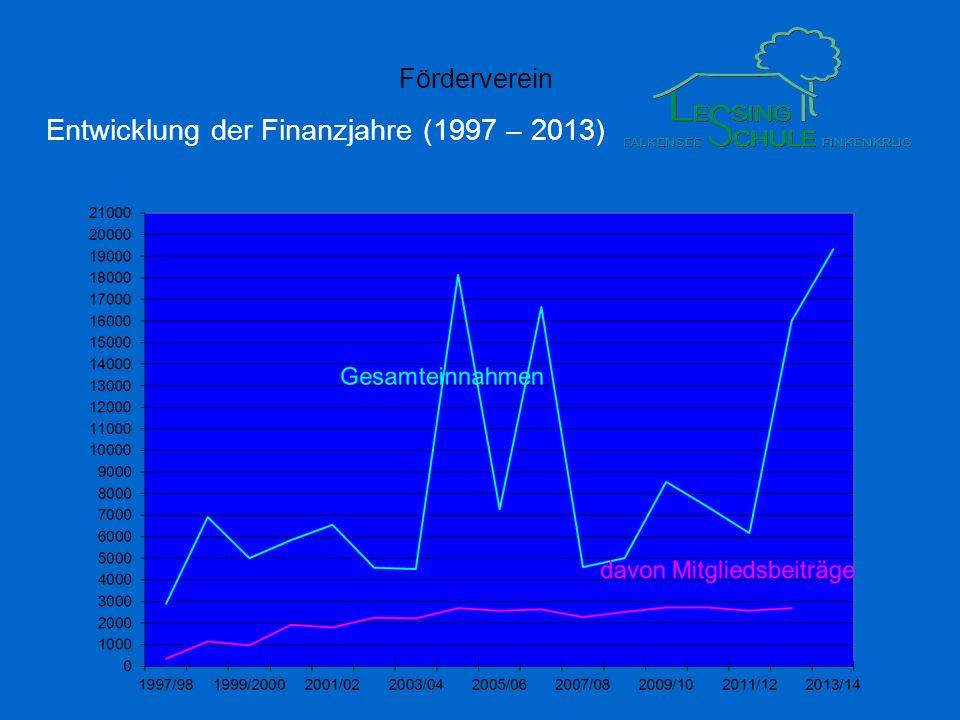Förderverein Entwicklung der Finanzjahre (1997 – 2013)