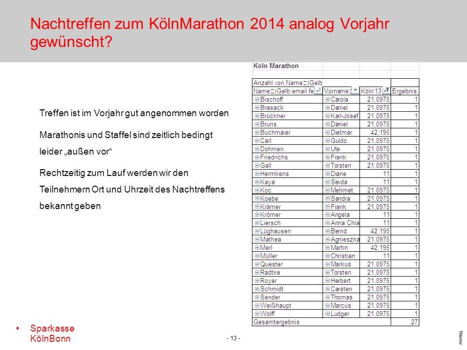s Sparkasse KölnBonn Thieme Nachtreffen zum KölnMarathon 2014 analog Vorjahr gewünscht? - 13 - Treffen ist im Vorjahr gut angenommen worden Marathonis