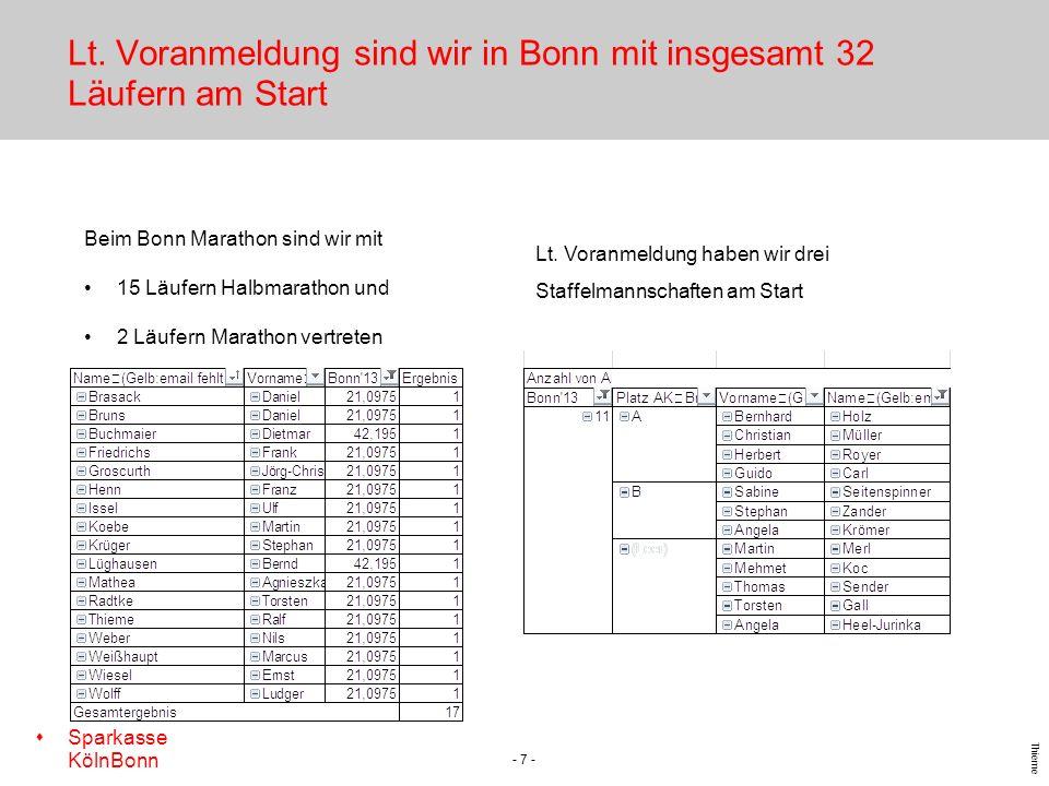 s Sparkasse KölnBonn Thieme Lt. Voranmeldung sind wir in Bonn mit insgesamt 32 Läufern am Start - 7 - Beim Bonn Marathon sind wir mit 15 Läufern Halbm