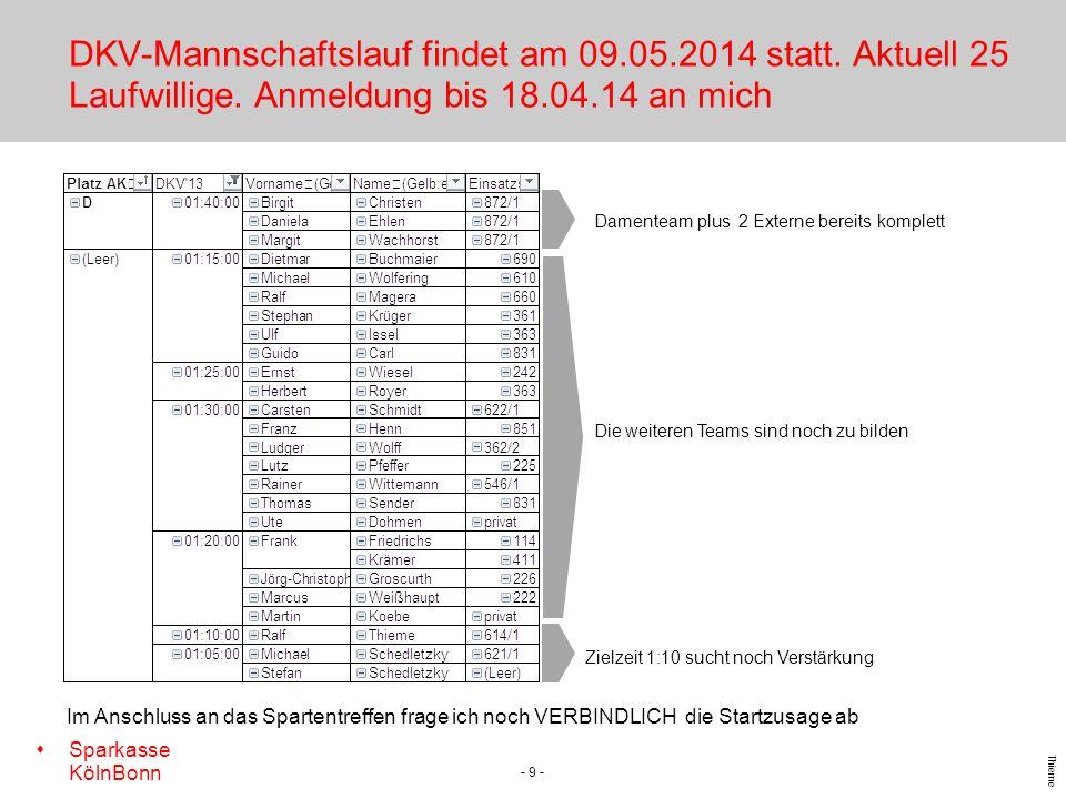 s Sparkasse KölnBonn Thieme DKV-Mannschaftslauf findet am 09.05.2014 statt. Aktuell 25 Laufwillige. Anmeldung bis 18.04.14 an mich - 9 - Damenteam plu