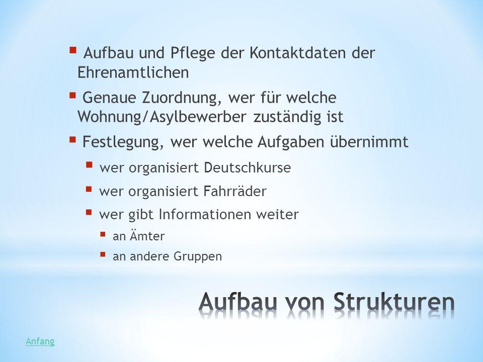 Aufbau und Pflege der Kontaktdaten der Ehrenamtlichen Genaue Zuordnung, wer für welche Wohnung/Asylbewerber zuständig ist Festlegung, wer welche Aufga