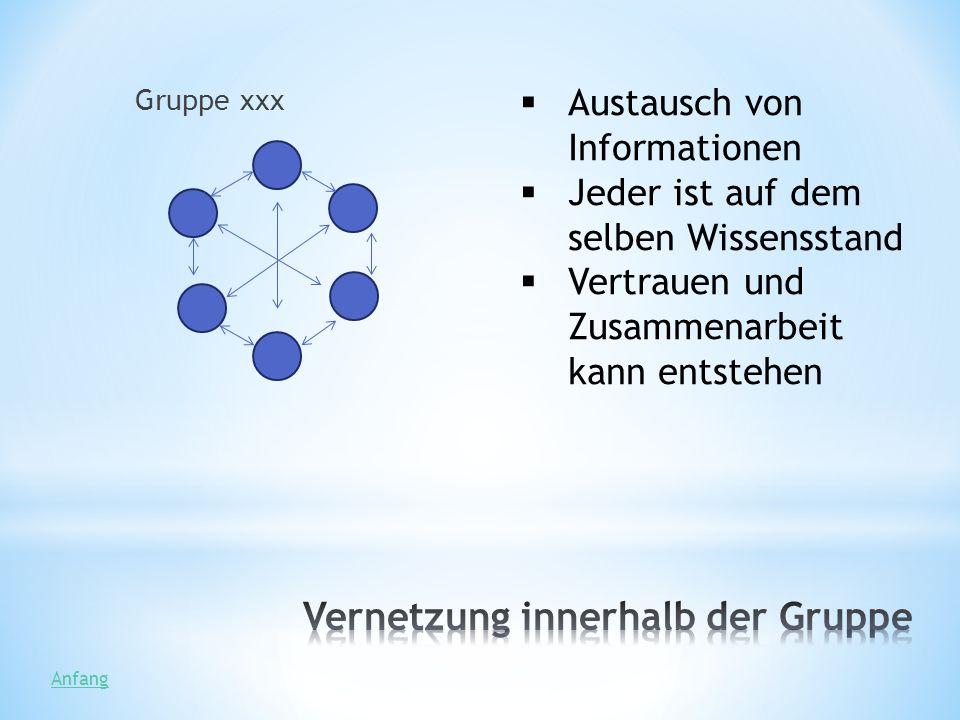 Austausch von Informationen Jeder ist auf dem selben Wissensstand Vertrauen und Zusammenarbeit kann entstehen Gruppe xxx Anfang