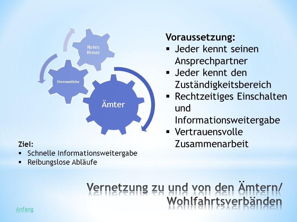 Anzahl: Zurzeit leben ca.220 Asylbewerber im Landkreis diese werden von ca.