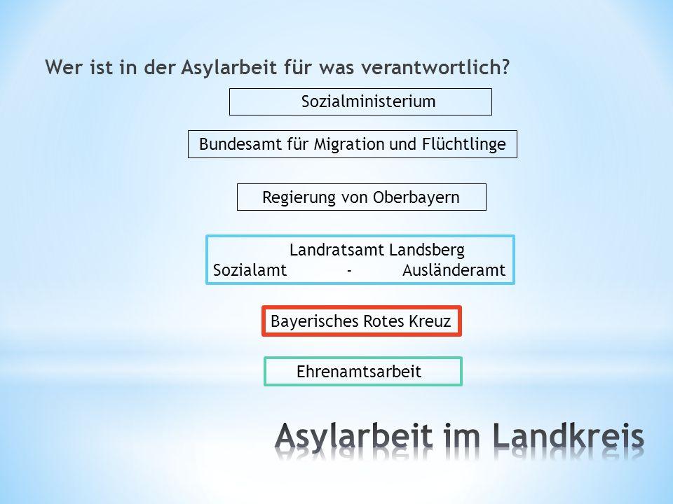 Wer ist in der Asylarbeit für was verantwortlich? Bundesamt für Migration und Flüchtlinge Regierung von Oberbayern Landratsamt Landsberg Sozialamt - A