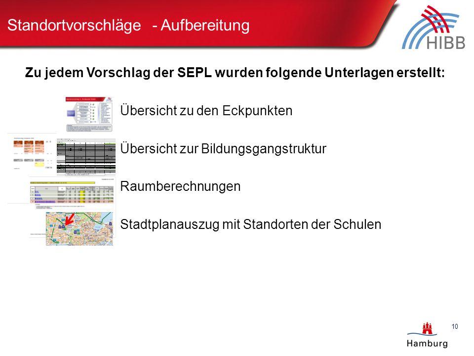 Standortvorschläge - Aufbereitung Gesamteinschätzung: Zu jedem Vorschlag der SEPL wurden folgende Unterlagen erstellt: Übersicht zu den Eckpunkten Übe