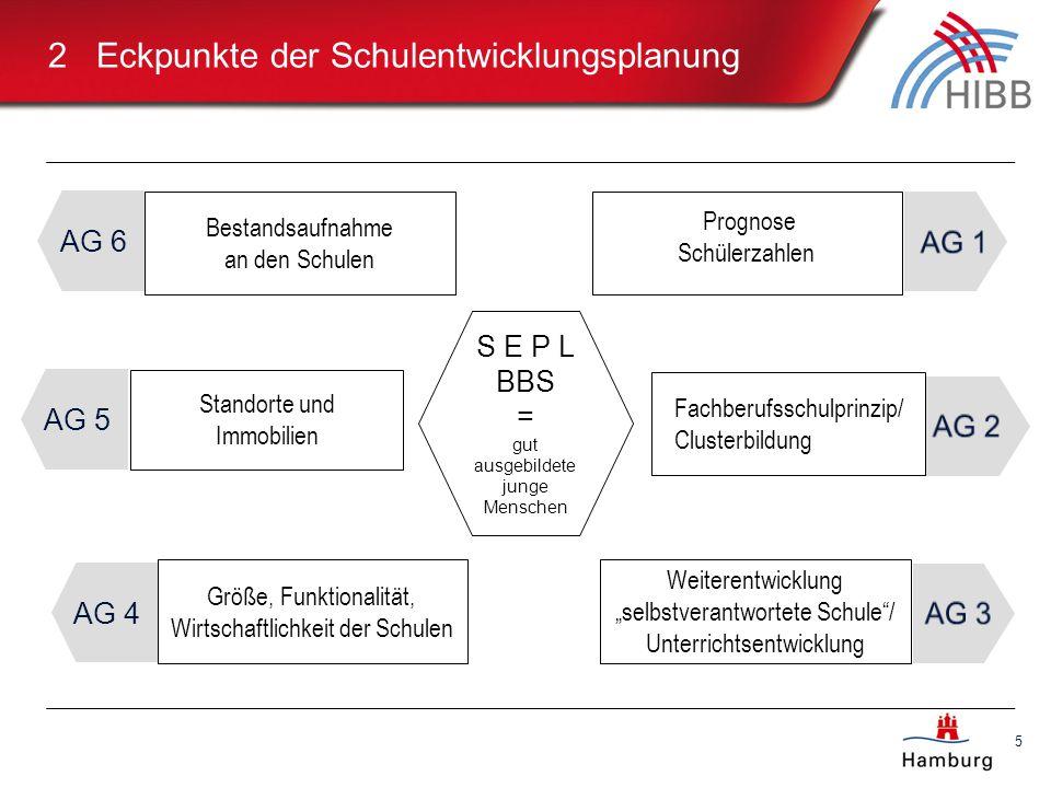 AG 4 5 2 Eckpunkte der Schulentwicklungsplanung Größe, Funktionalität, Wirtschaftlichkeit der Schulen S E P L BBS = gut ausgebildete junge Menschen St