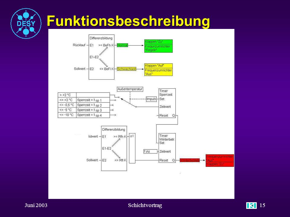 Juni 2003Schichtvortrag14 Funktionsbeschreibung u Temperaturregelung Kompressorkreís (B 40) u Im Normal-Betrieb werden die vier Ventilatoren über eine