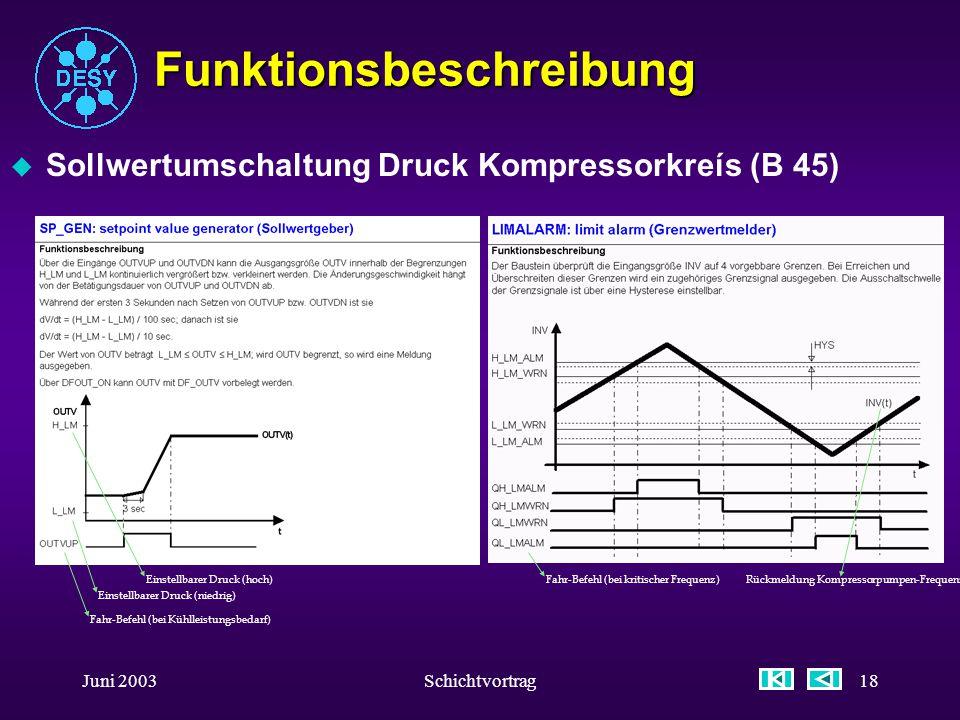 Juni 2003Schichtvortrag17 Funktionsbeschreibung u Sollwertumschaltung Druck Kompressorkreís (B 45) u Mit Standard Software-Bausteinen SP_GEN und LIMAL