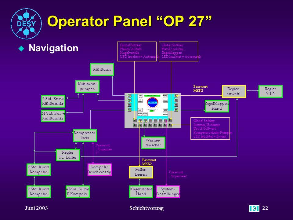 Juni 2003Schichtvortrag21 Operator Panel OP 27 u Allgemeine Bedienung Alpha-Numerische Tasten Escape-Taste (Abbrechen) Acknoledge Quittieren wenn LED