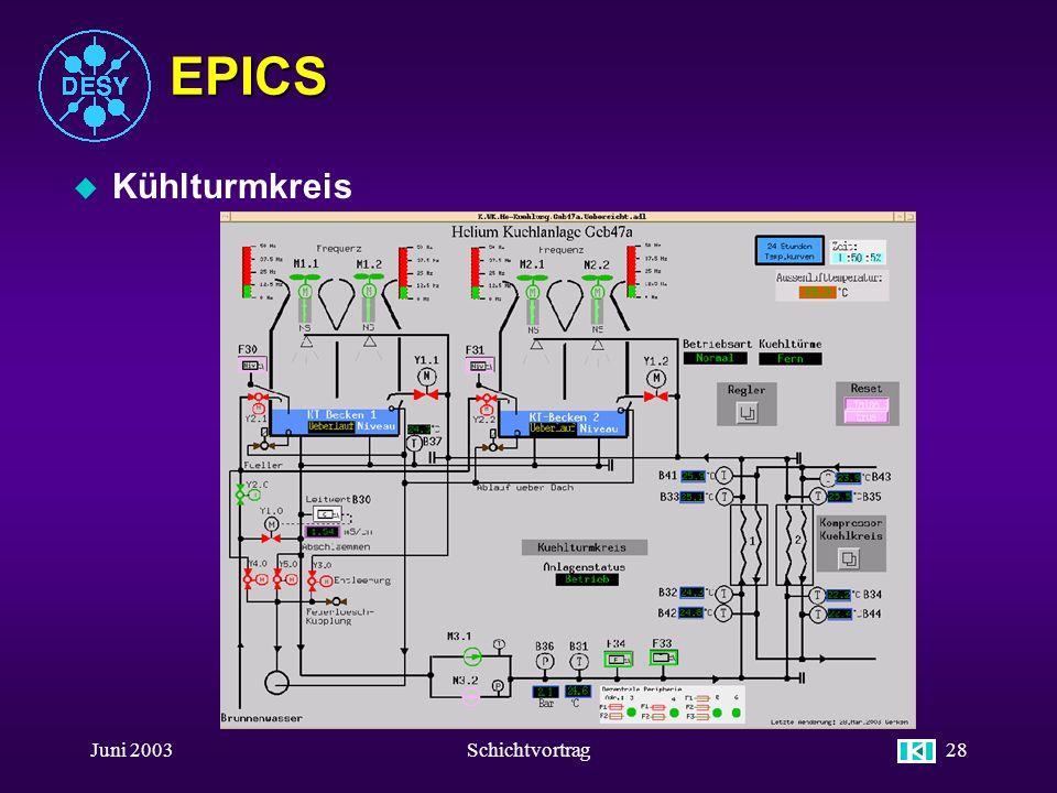 Juni 2003Schichtvortrag27 EPICS u Aufruf Hier klicken für das Übersichtsbild TTF 2 Helium Kühlange Geb. 47a