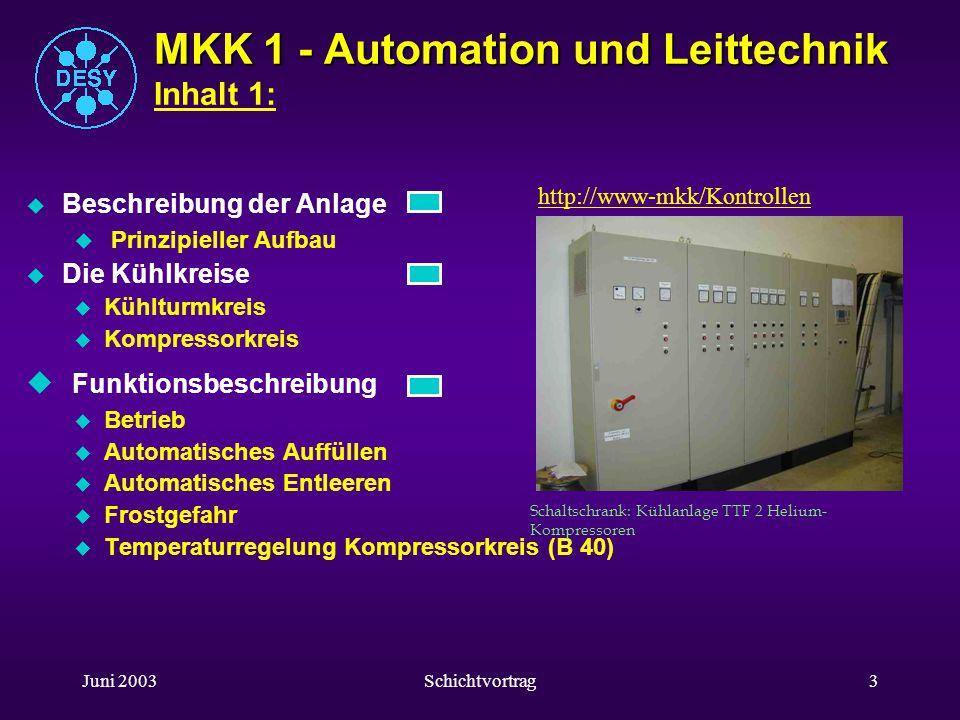 Juni 2003Schichtvortrag23 Operator Panel OP 27 u Spezielle Bedienfunktionen u Kugelventile Hand u Voraussetzung hierfür ist, dass die LED am Softkey K1 nicht leuchtet.