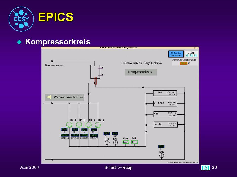 Juni 2003Schichtvortrag29 EPICS u Regler FUs Ventilatoren