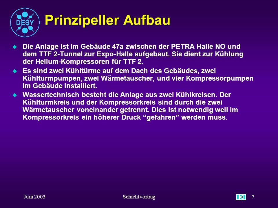 Juni 2003Schichtvortrag37 Anlagenbilder u Kühlturmkreis-Komponenten KühlturmpumpenKühltürme